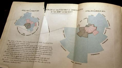 BBC Four - The Beauty of Diagrams, Florence Nightingale