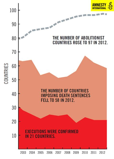 Death Sentences and Executions 2012 | Amnesty