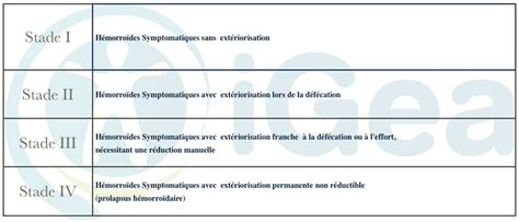 Cure hémorroïdes - Chirurgie Digestive Montpellier