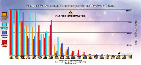 Pharah and her ult - posted in the Competitiveoverwatch