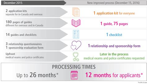 Infographic: How IRCC is reducing processing times for