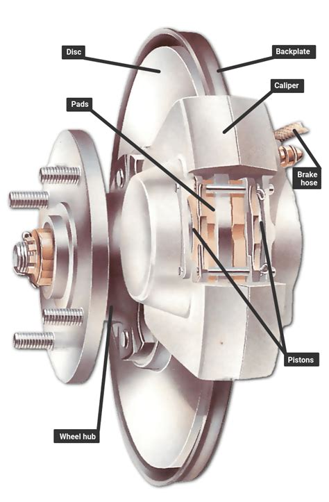 How the braking system works   Une Voiture